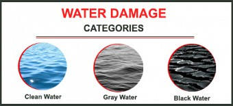 The Different Categories of Water Damage