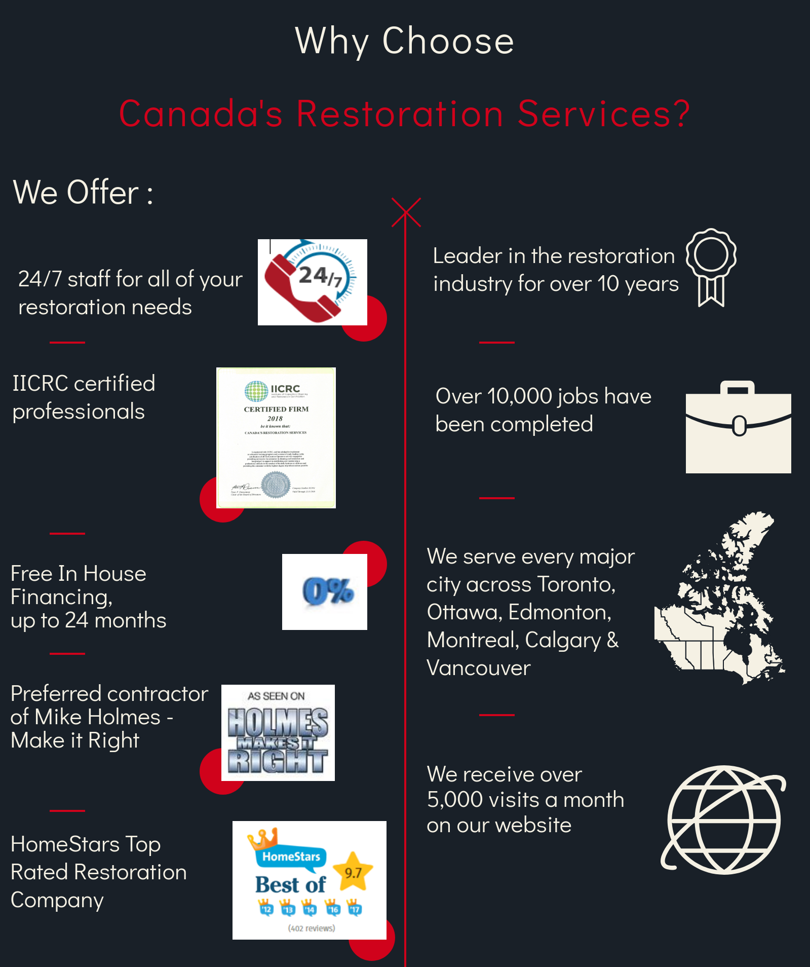 canada restoration services, mold removal, mold, asbestos, asbestos removal, water damage, water repair, construction, construction services, asbestos abatement, mold
